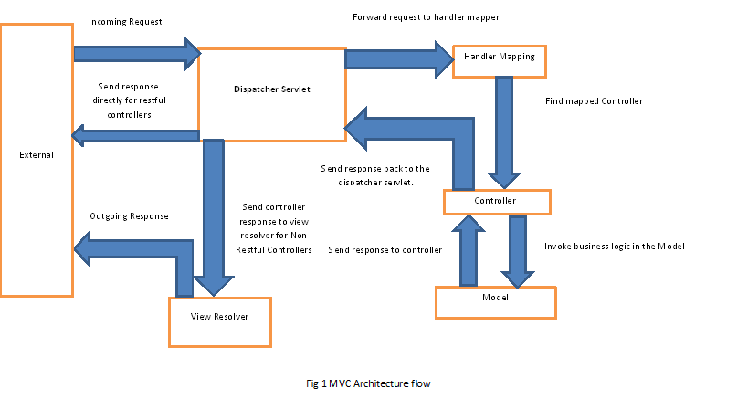 Quick Guide To Spring Controllers Baeldung