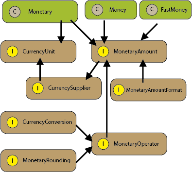 Java Money and the Currency API | Baeldung