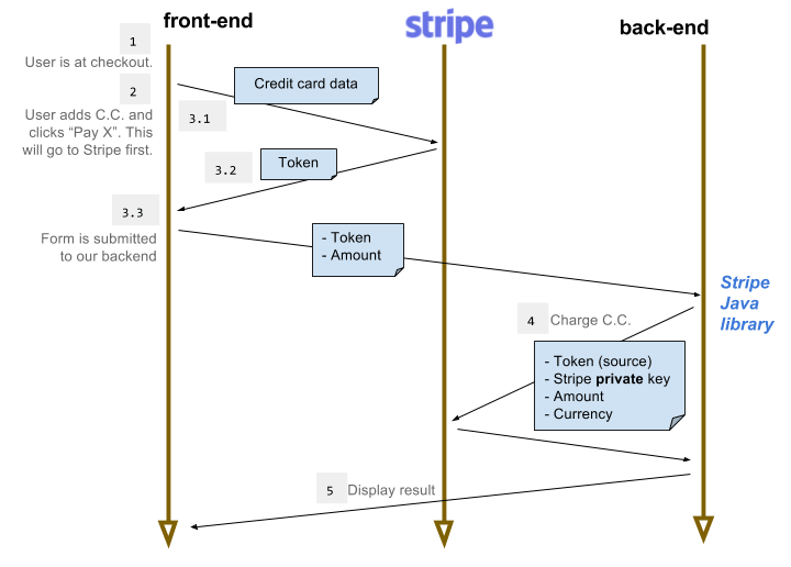 Introduction to Stripe API for Java | Baeldung