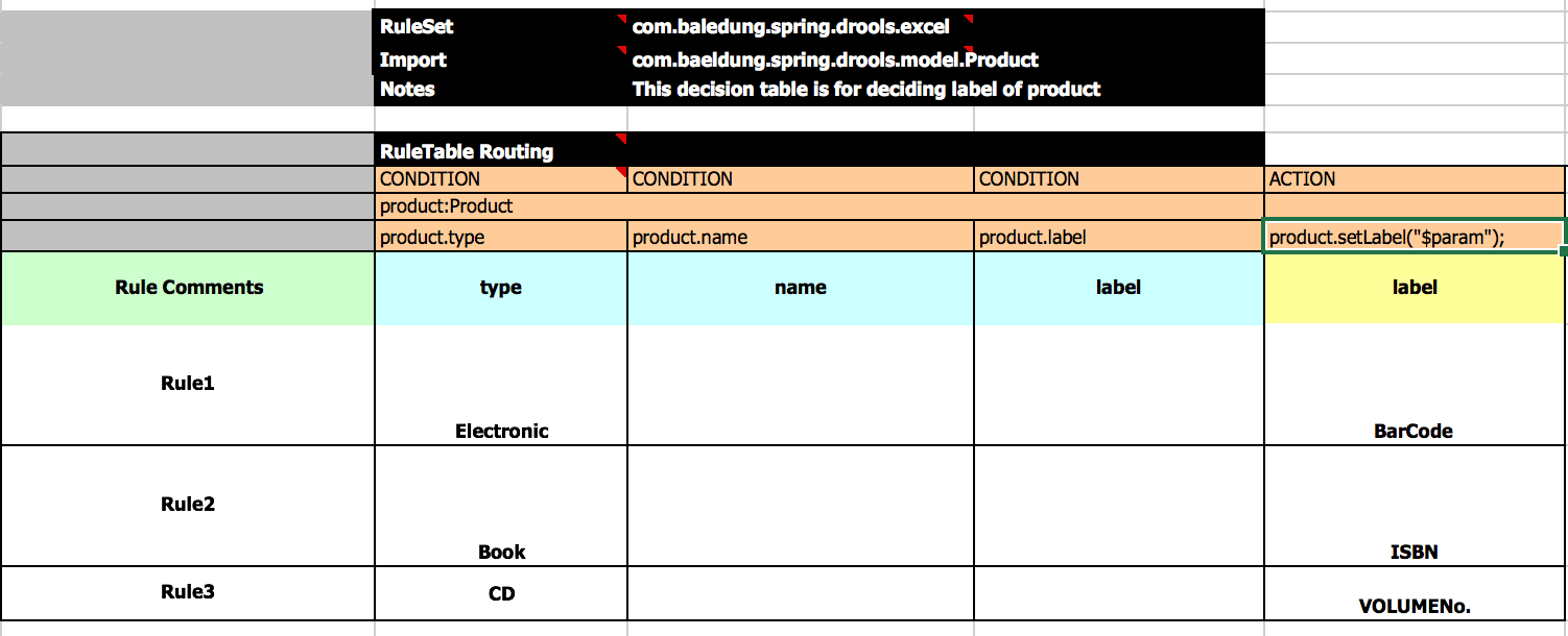 Introduction to Drools | Baeldung