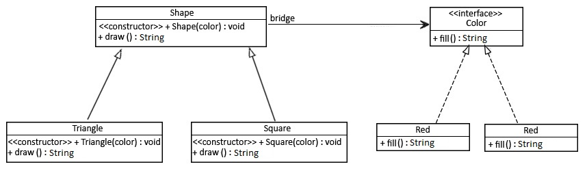Proxy Decorator Adapter And Bridge Patterns Baeldung Simple Bridge Pattern