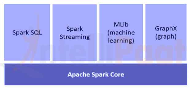 Introduction to Apache Spark | Baeldung