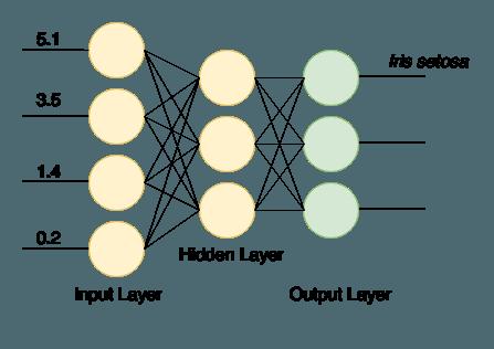 A Guide to Deeplearning4j | Baeldung