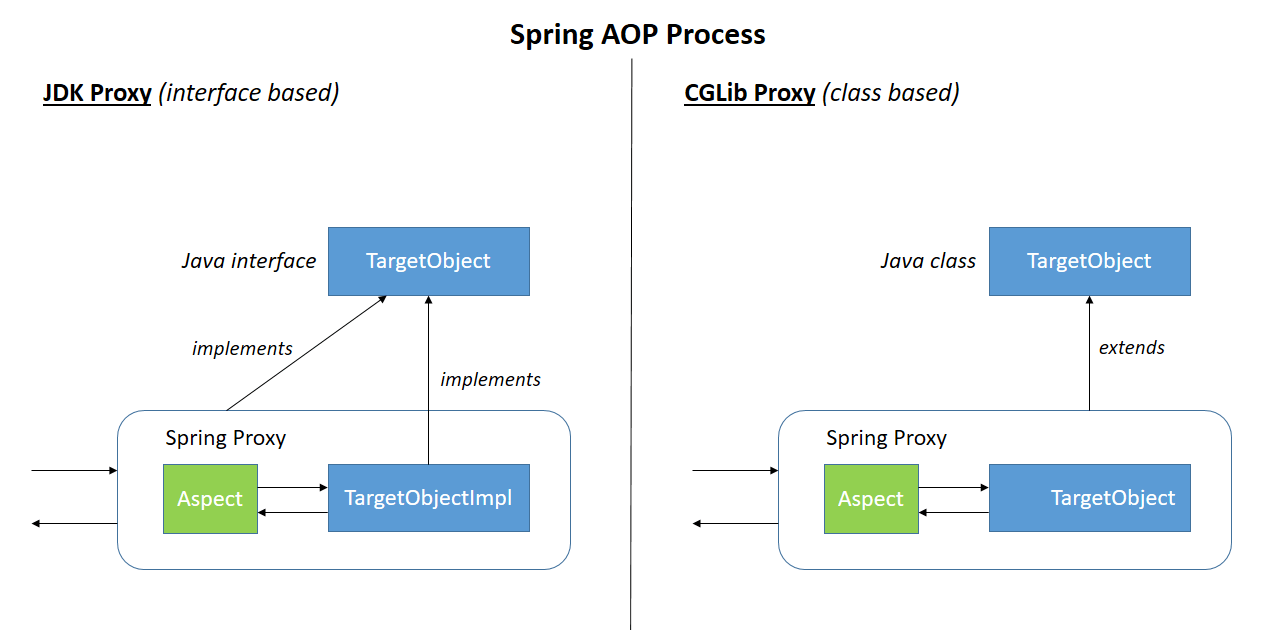 Comparing Spring Aop And Aspectj