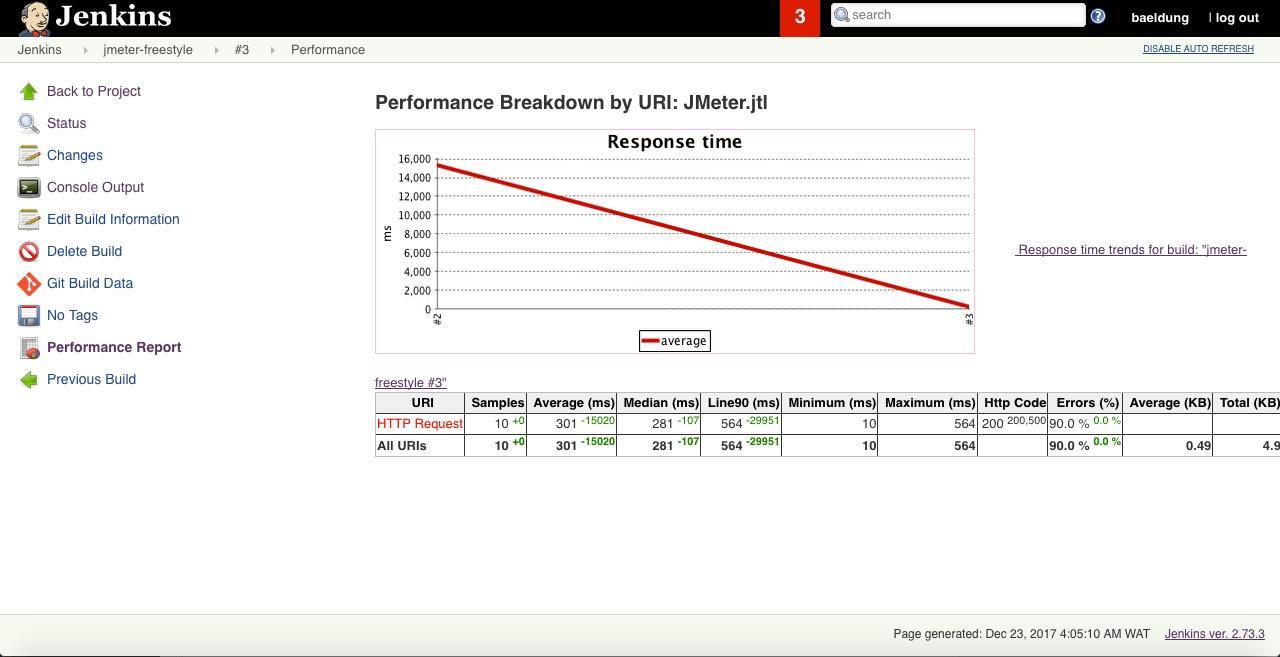 Configure Jenkins to Run and Show JMeter Tests | Baeldung