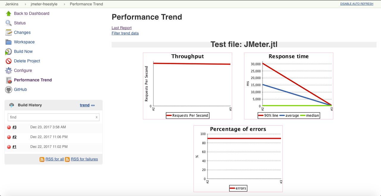 Configure Jenkins to Run and Show JMeter Tests | Baeldung