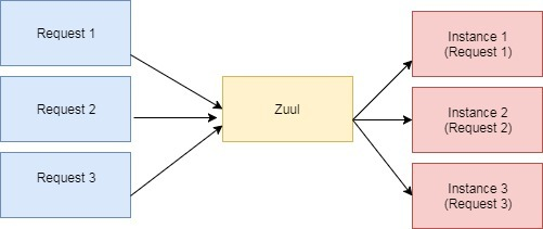 An Example of Load Balancing with Zuul and Eureka | Baeldung