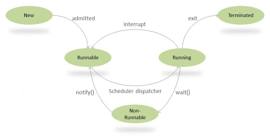 wait and notify() Methods in Java | Baeldung