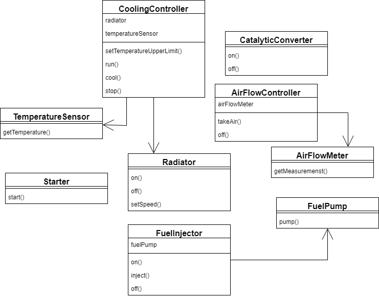 Facade Design Pattern in Java | Baeldung