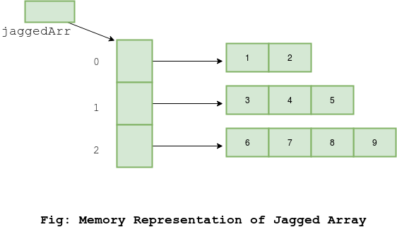 java init array
