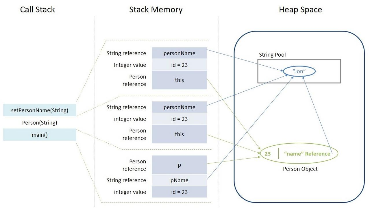 Stack Memory and Heap Space in Java | Baeldung