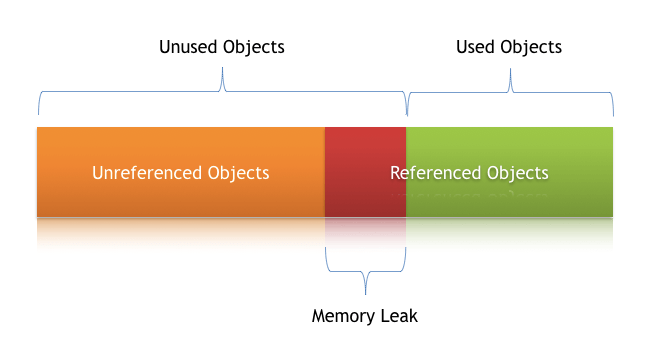 Understanding Memory Leaks in Java