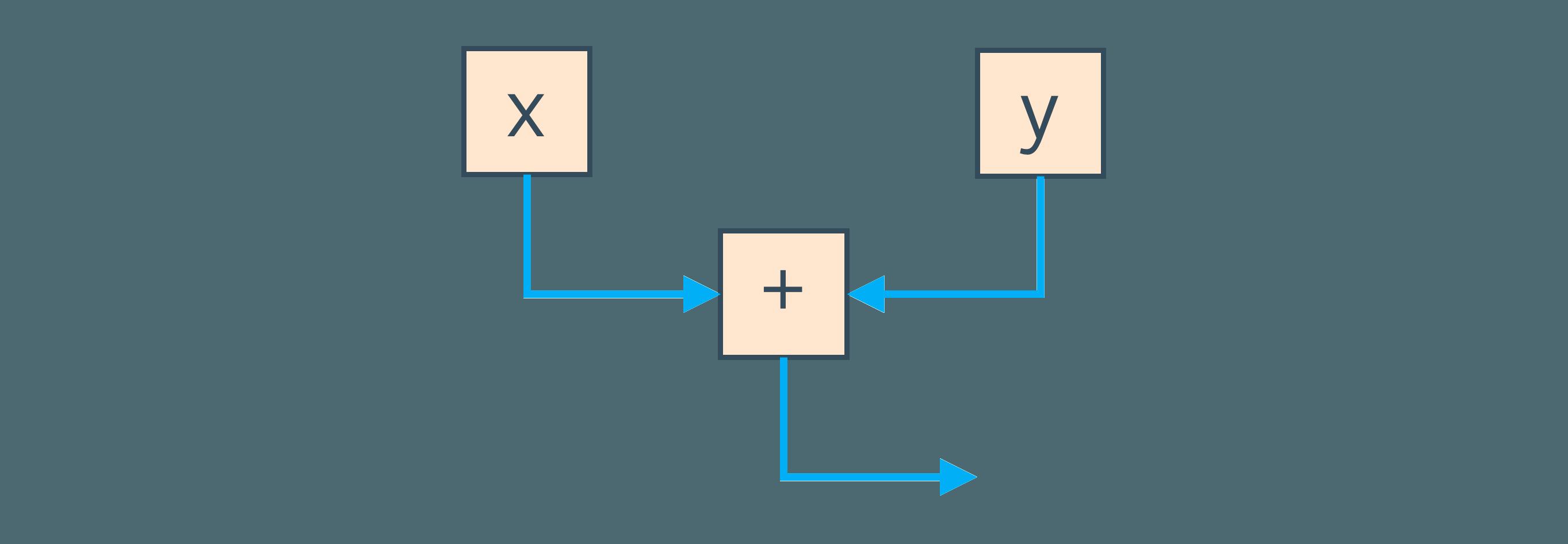 Deep Dive Into the New Java JIT Compiler - Graal | Baeldung