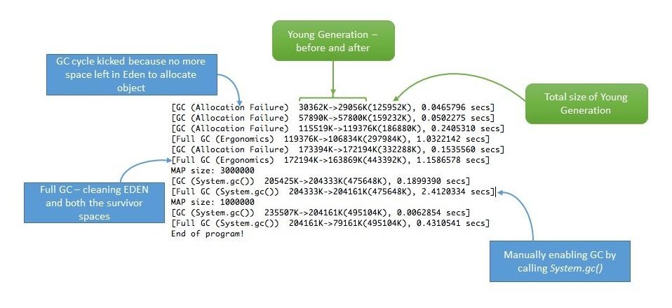 Understanding Memory Leaks in Java | Baeldung