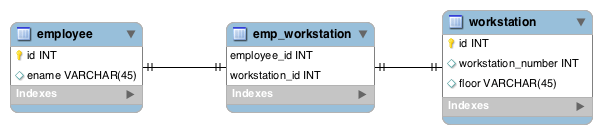 An ER diagram relating Employees to Workstations via a Join Table