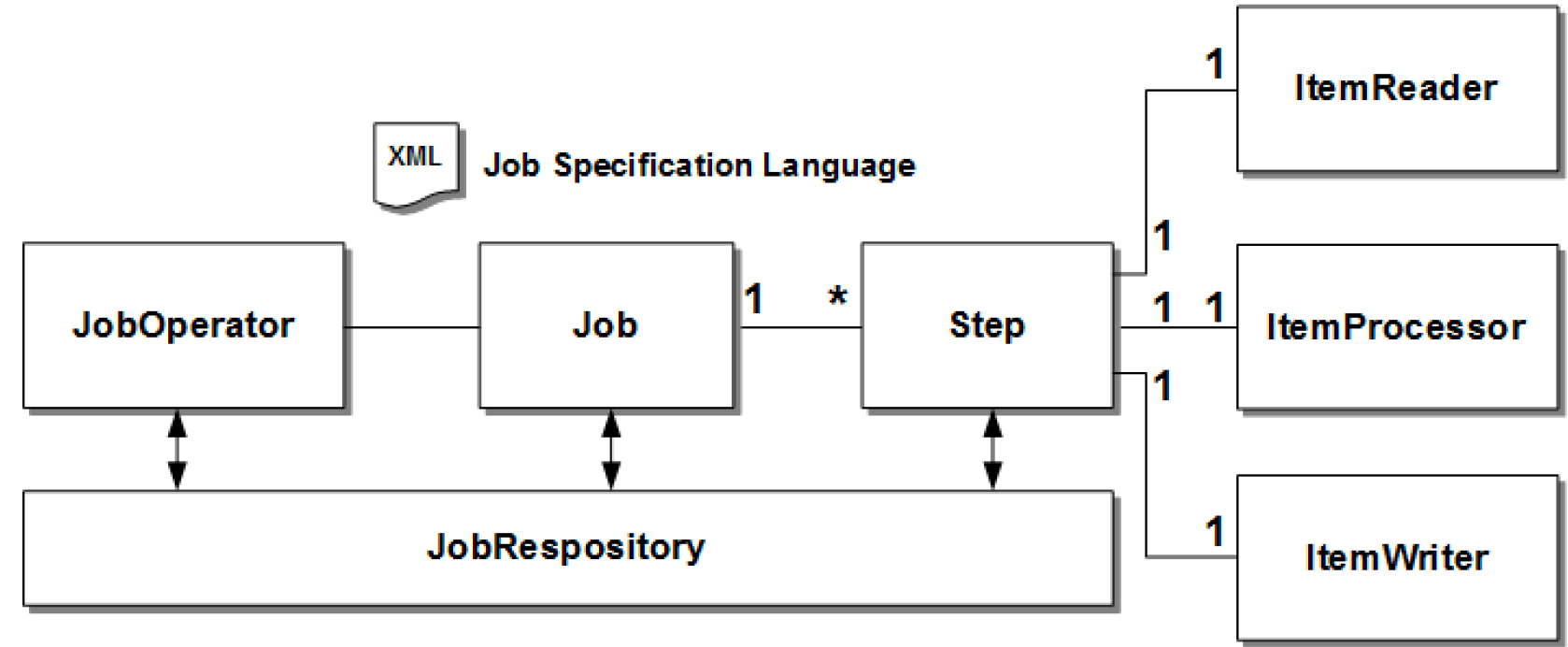 Java EE 7 Batch Processing | Baeldung