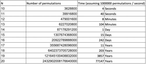 Permutations of an Array in Java | Baeldung