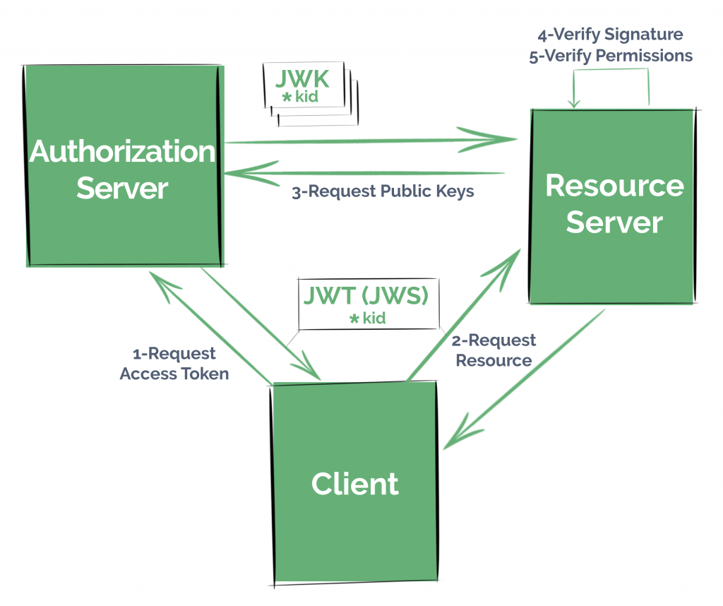 JWS + JWK in a Spring Security OAuth2 Application | Baeldung
