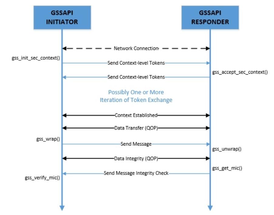 A Guide to Java GSS API | Baeldung