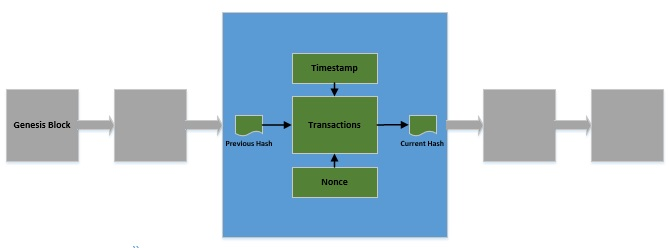 Implementing a Simple Blockchain in Java | Baeldung