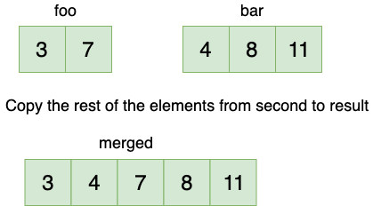 Merge Arrays Fourth Step