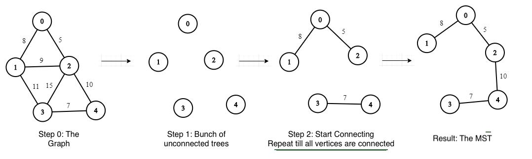 Boruvka's Algorithm for Minimum Spanning Trees