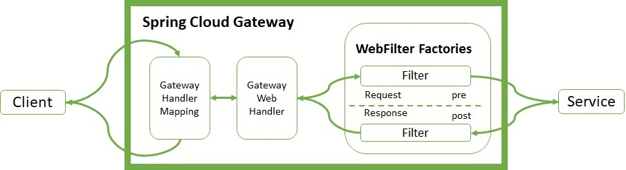 Spring Cloud Gateway WebFilter Factories Architecture