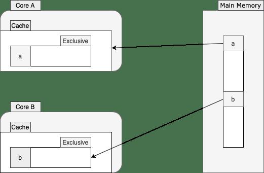 false-sharing-padding