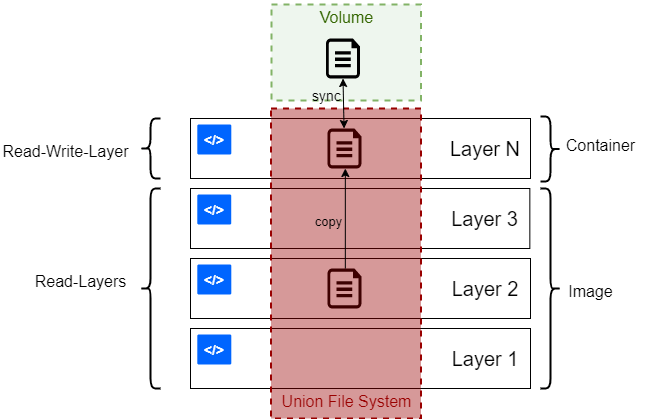 docker layers system