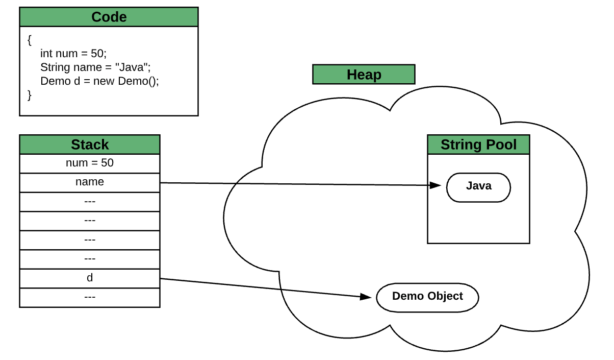 Where Does Java's String Constant Pool Live, the Heap or the Stack?