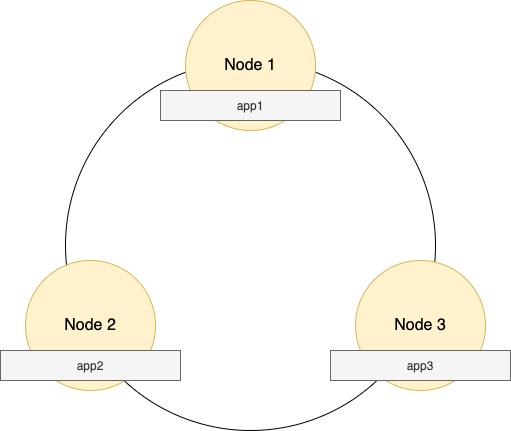 Data Nodes