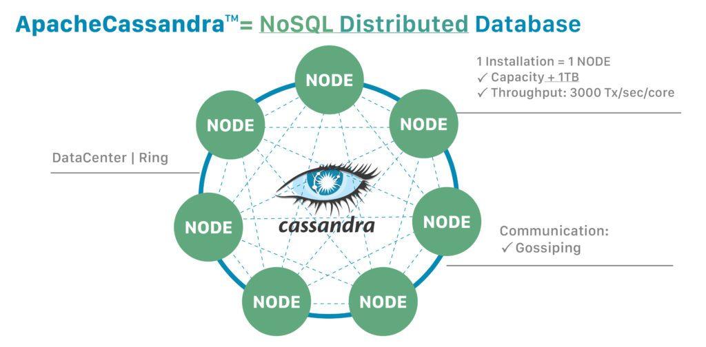 Cassandra Architecture