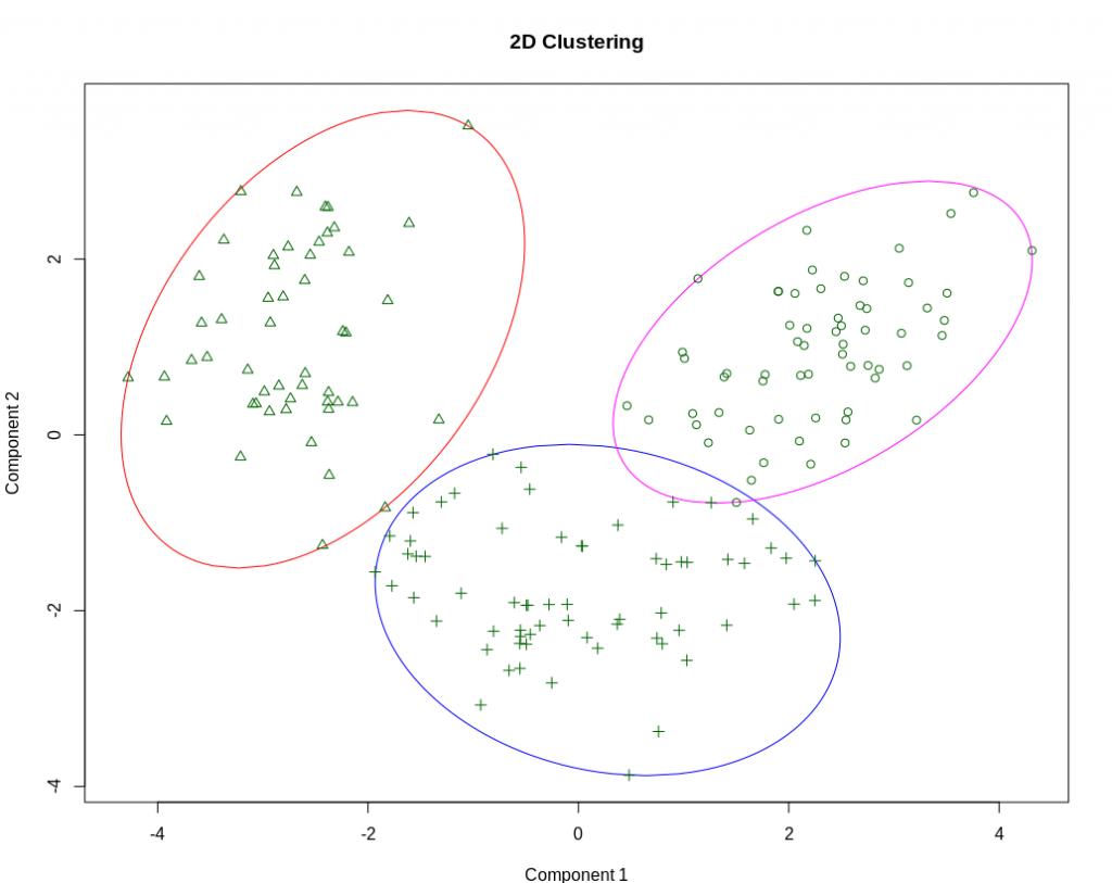 2D clustering plot