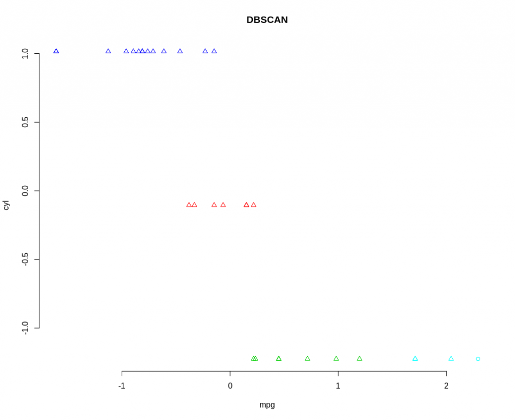 DBSCAN plot, showing clustering of data from the mtcars dataset.