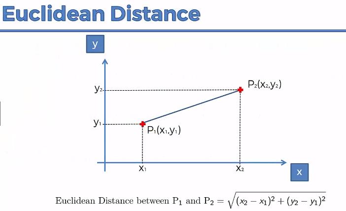 Euclidean distance depiction.