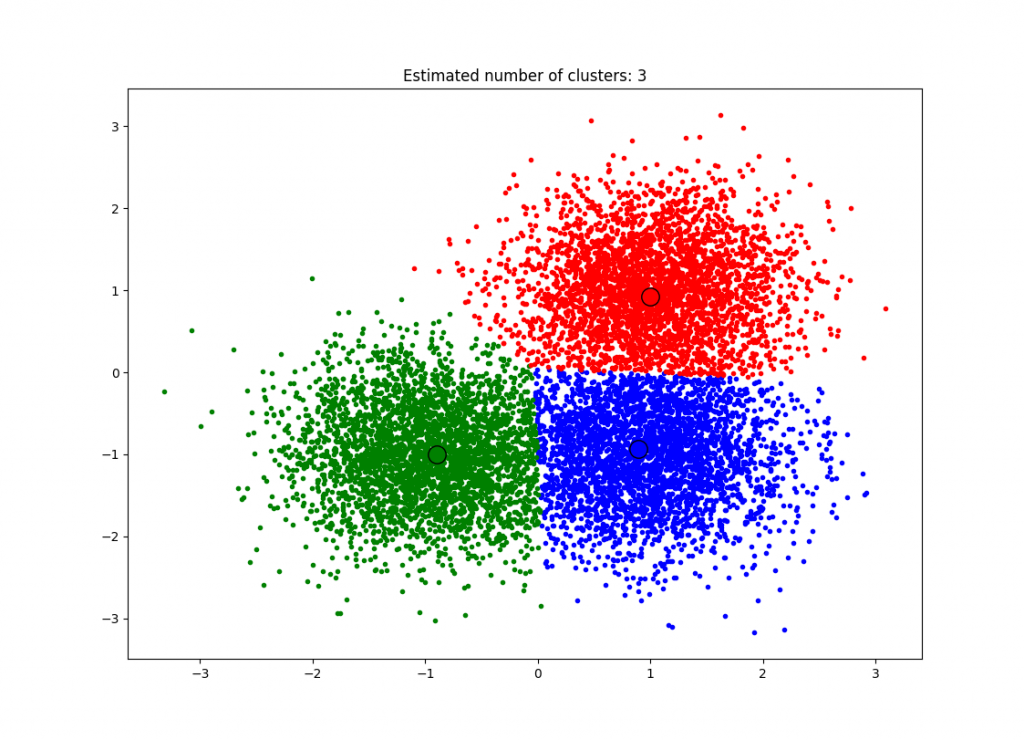 Example of mean shift clustering.