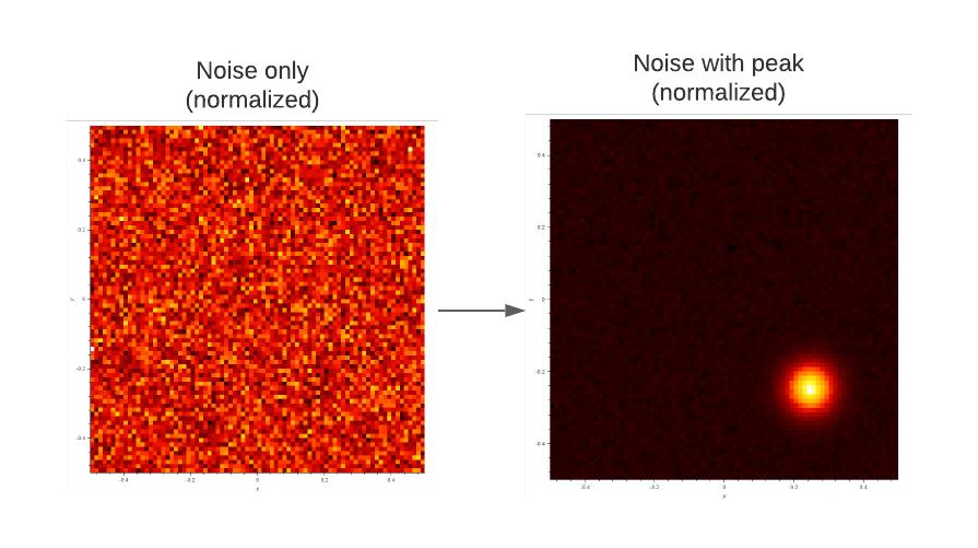 noise effect