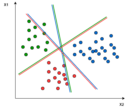 Multiclass Classification Using SVM 3