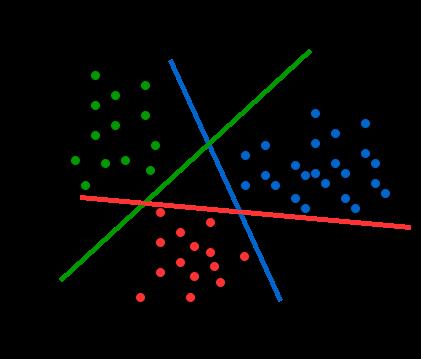 Multiclass Classification Using SVM OVA