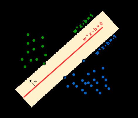 Multiclass Classification Using SVM 1